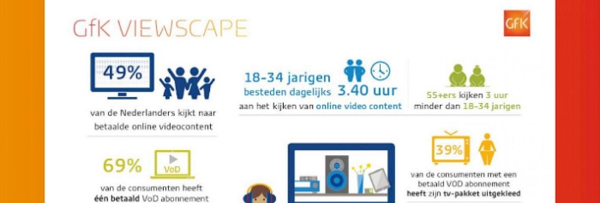 49% Nederlanders kijkt naar betaalde online videocontent
