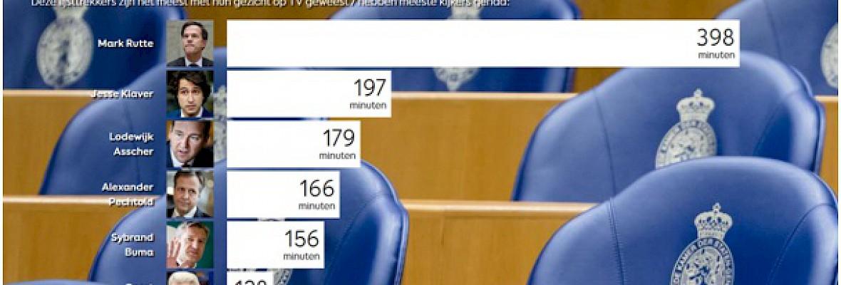LijstTracker.nl geüpdatet: Rutte aan kop
