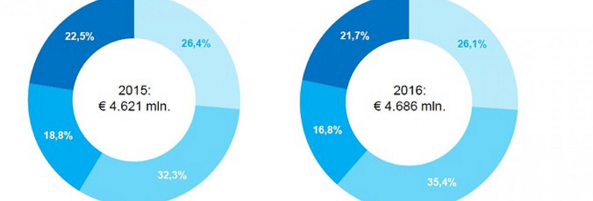 Netto mediabestedingen naar € 4,7 miljard