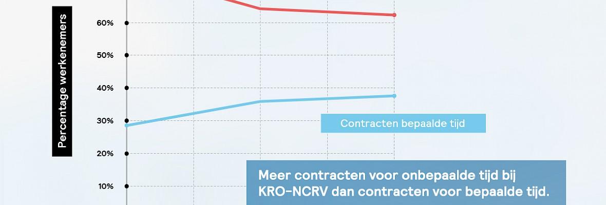 De Monitor: KRO-NCRV heeft meer dan 35 procent flexwerkers