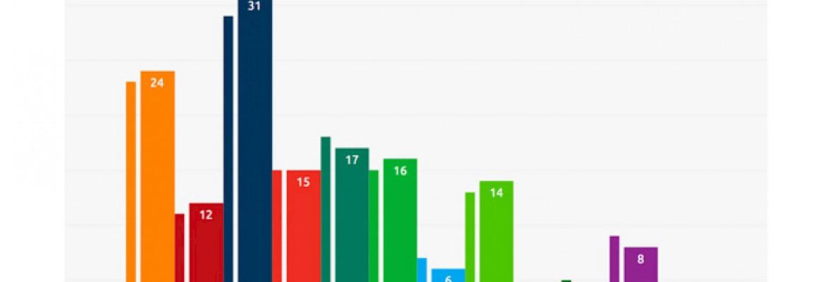 EenVandaag lanceert nieuwe peiling-app