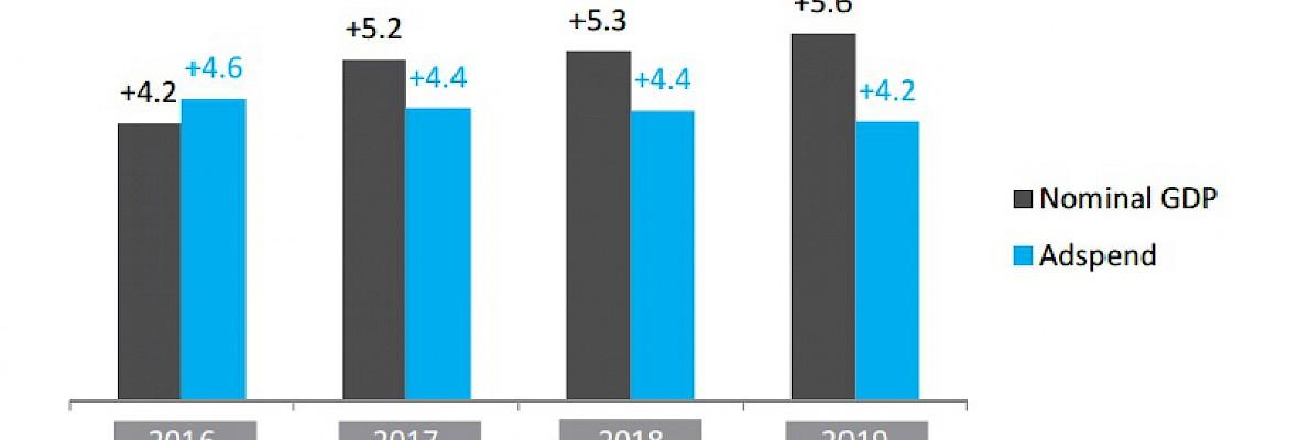 Reclame-uitgaven internet overstijgen in 2017 die van tv