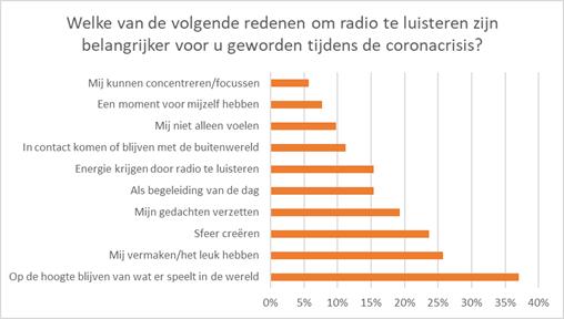 radioluisteren