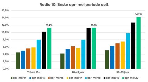 radio10schema450