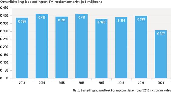 Tv-reclamemarkt
